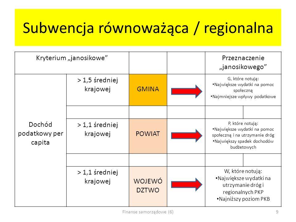 Subwencja równoważąca / regionalna