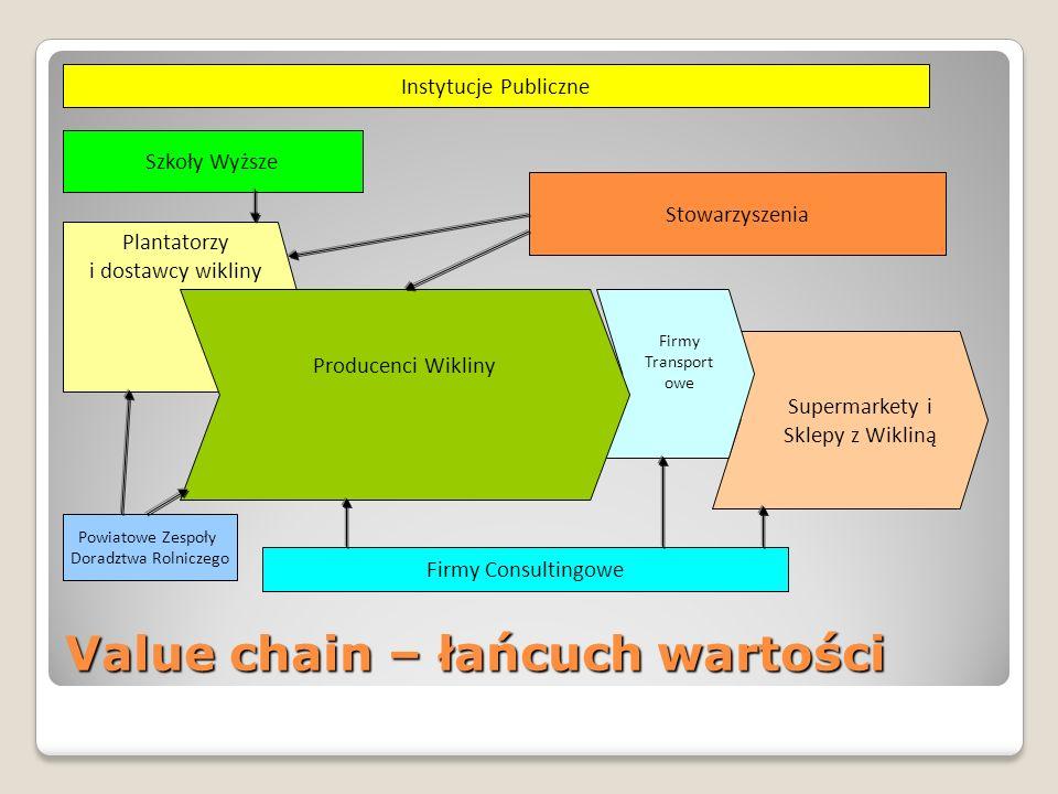 Value chain – łańcuch wartości