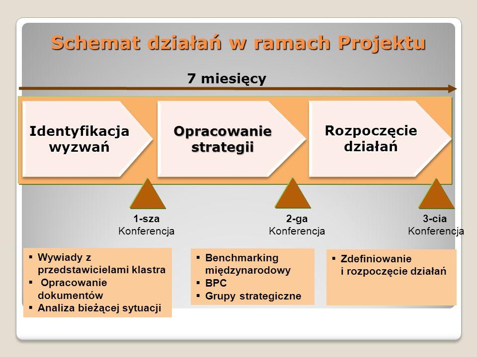 Schemat działań w ramach Projektu