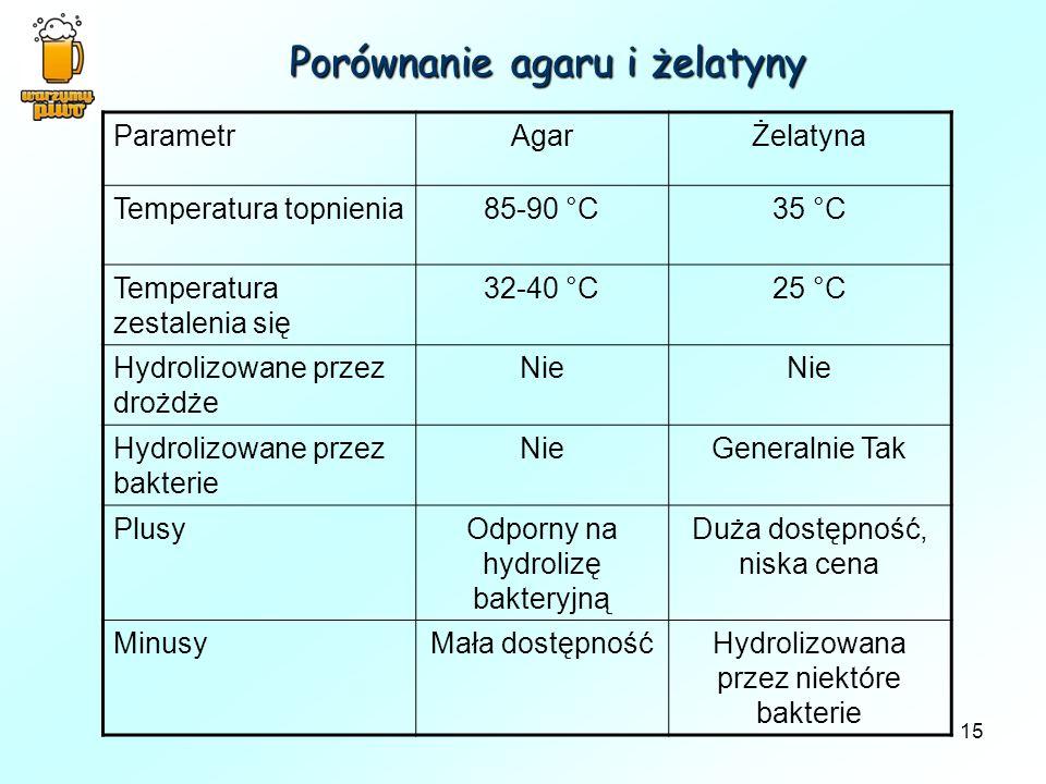 Porównanie agaru i żelatyny