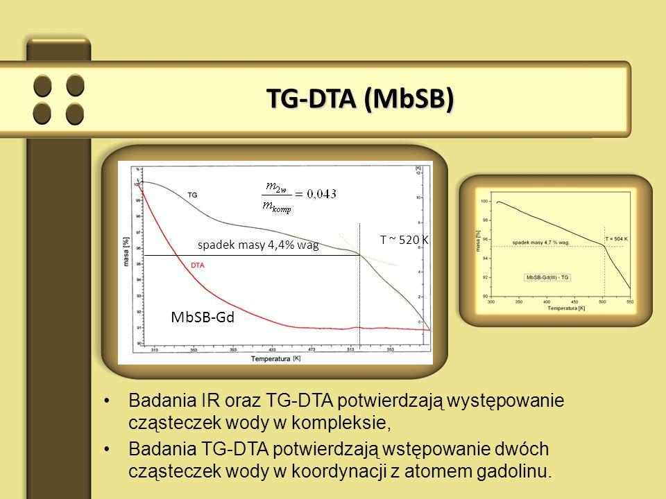 TG-DTA (MbSB) T ~ 520 K. spadek masy 4,4% wag. MbSB-Gd. Badania IR oraz TG-DTA potwierdzają występowanie cząsteczek wody w kompleksie,
