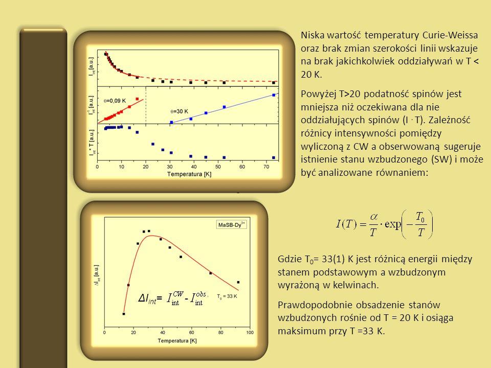 Niska wartość temperatury Curie-Weissa oraz brak zmian szerokości linii wskazuje na brak jakichkolwiek oddziaływań w T < 20 K.