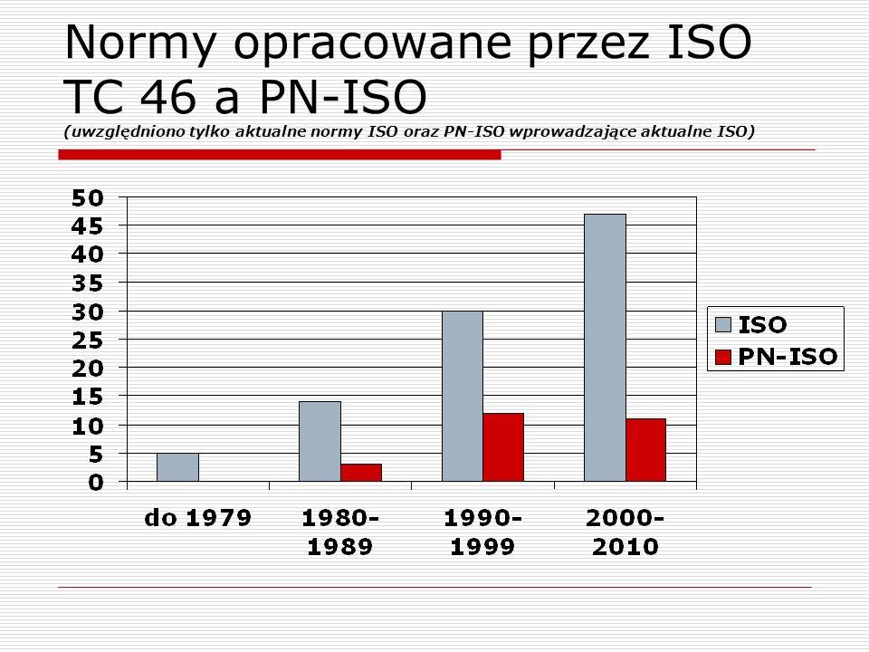 Normy opracowane przez ISO TC 46 a PN-ISO (uwzględniono tylko aktualne normy ISO oraz PN-ISO wprowadzające aktualne ISO)