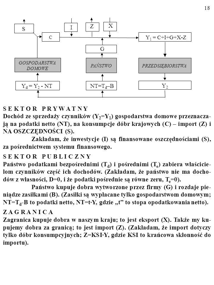 IZ. X. S. C. Y1 = C+I+G+X-Z. G. GOSPODARSTWA. PAŃSTWO. PRZEDSIĘBIORSTWA. DOMOWE. Y. = Y. - NT. NT=T.