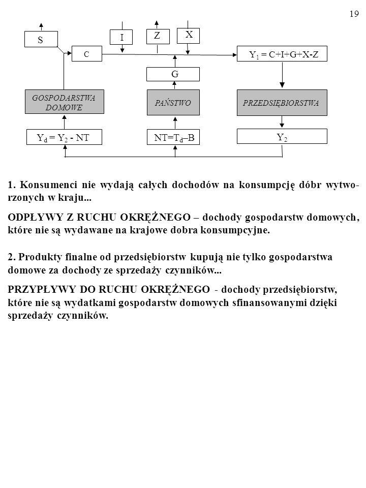 ZX. S. I. C. Y1 = C+I+G+X-Z. G. GOSPODARSTWA. PAŃSTWO. PRZEDSIĘBIORSTWA. DOMOWE. Y. = Y. - NT. NT=T.