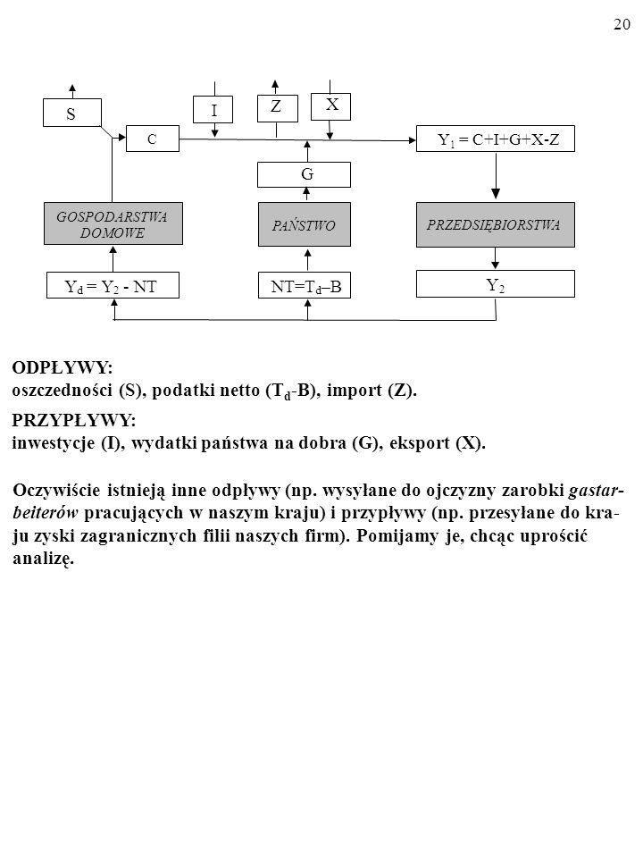 oszczedności (S), podatki netto (Td-B), import (Z). PRZYPŁYWY: