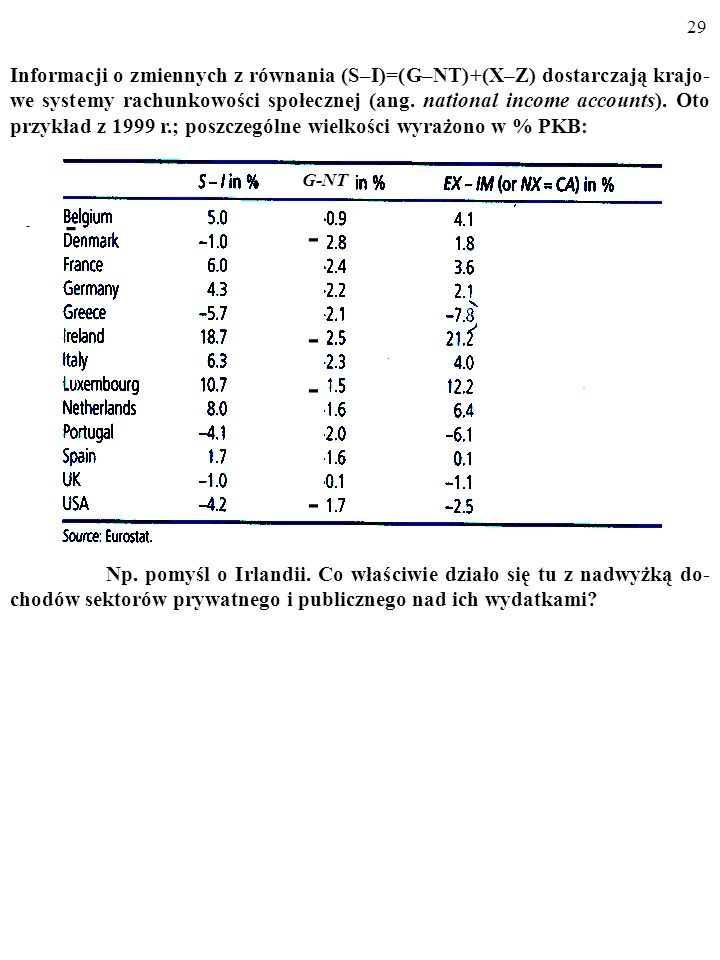 Informacji o zmiennych z równania (S–I)=(G–NT)+(X–Z) dostarczają krajo-we systemy rachunkowości społecznej (ang. national income accounts). Oto przykład z 1999 r.; poszczególne wielkości wyrażono w % PKB: