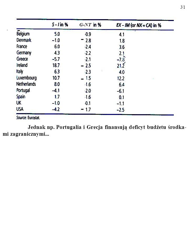 Jednak np. Portugalia i Grecja finansują deficyt budżetu środka-mi zagranicznymi...