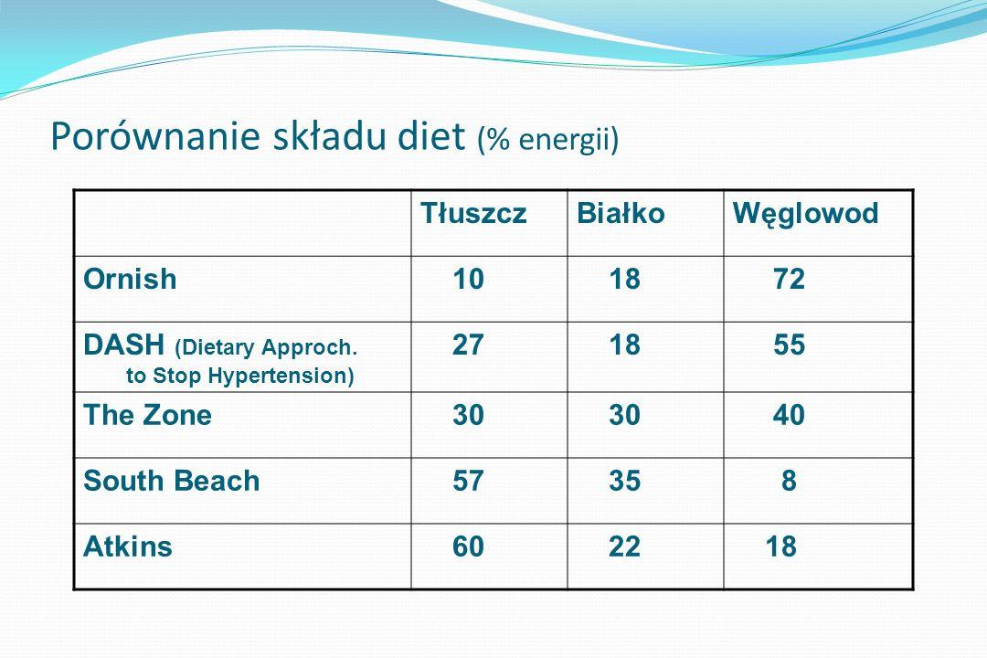 Porównanie składu diet (% energii)