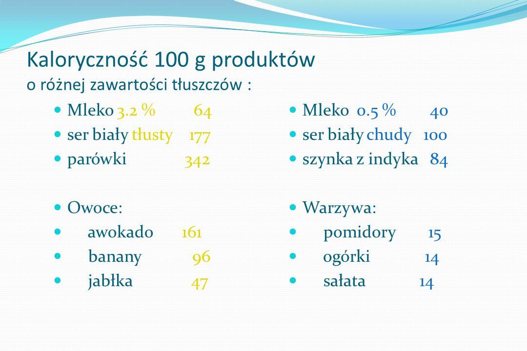 Kaloryczność 100 g produktów o różnej zawartości tłuszczów :