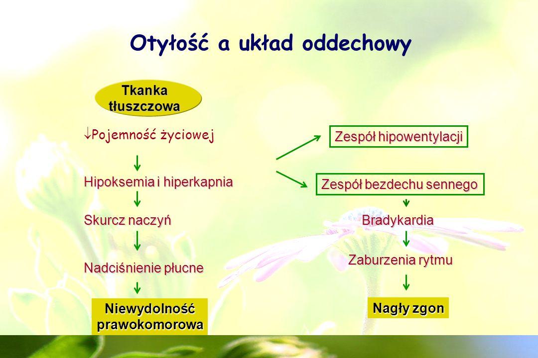Otyłość a układ oddechowy