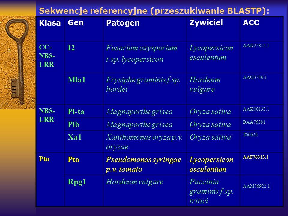 Sekwencje referencyjne (przeszukiwanie BLASTP):
