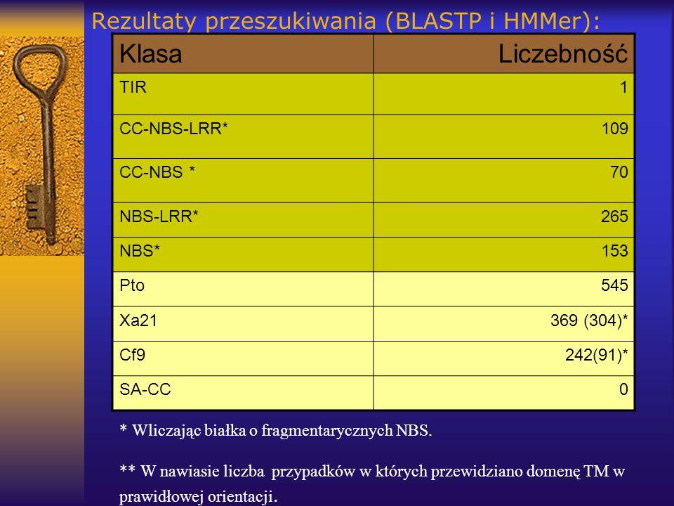 Rezultaty przeszukiwania (BLASTP i HMMer):