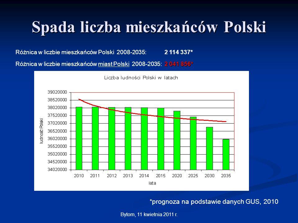 Spada liczba mieszkańców Polski