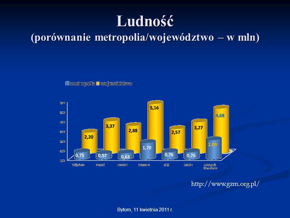 Ludność (porównanie metropolia/województwo – w mln)