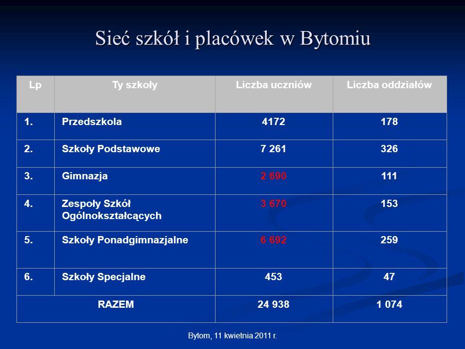 Sieć szkół i placówek w Bytomiu