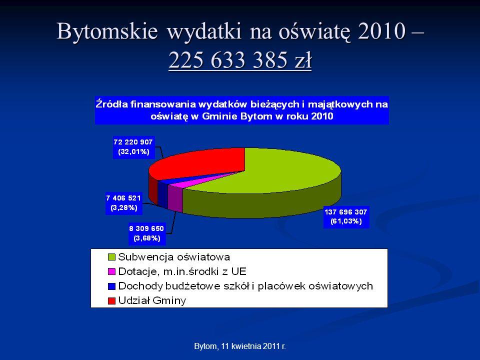 Bytomskie wydatki na oświatę 2010 – 225 633 385 zł