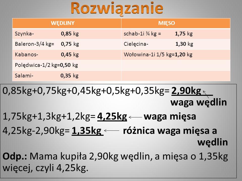 Rozwiązanie 0,85kg+0,75kg+0,45kg+0,5kg+0,35kg= 2,90kg waga wędlin