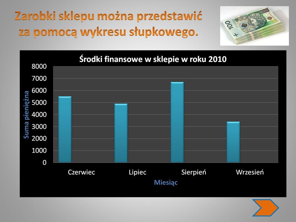 Zarobki sklepu można przedstawić za pomocą wykresu słupkowego.