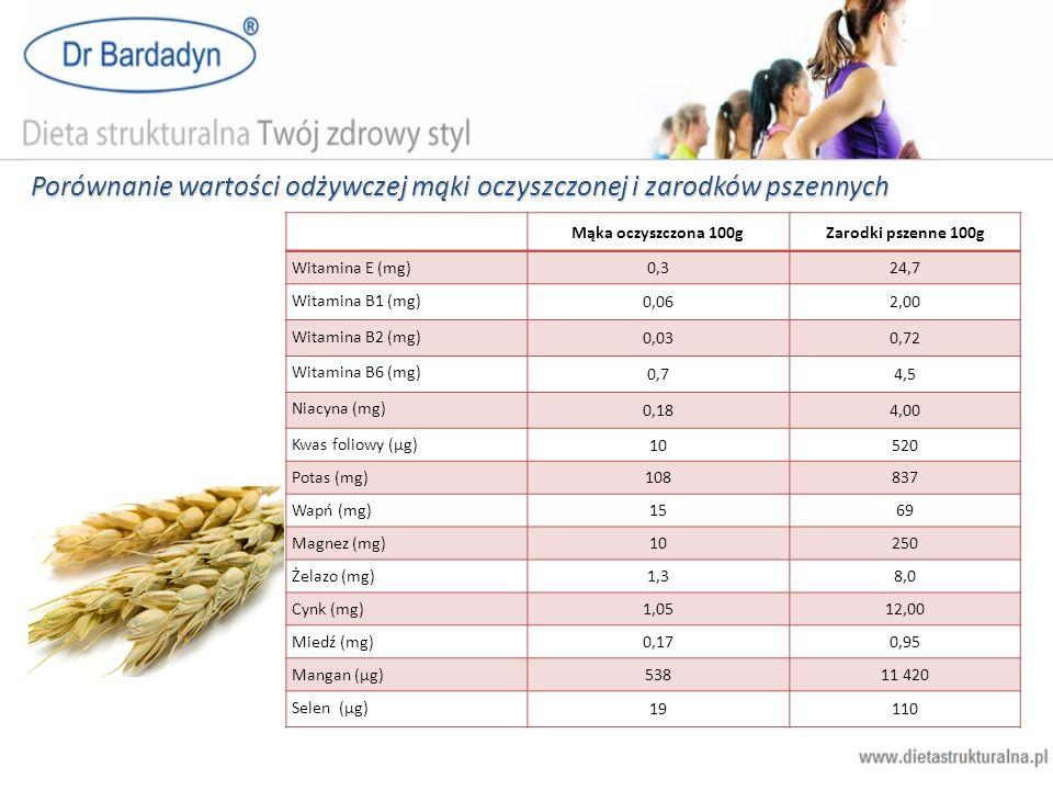 Porównanie wartości odżywczej mąki oczyszczonej i zarodków pszennych