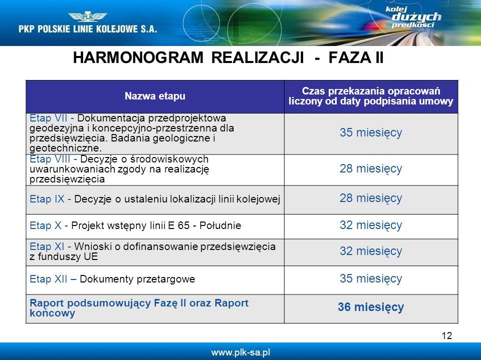HARMONOGRAM REALIZACJI - FAZA II
