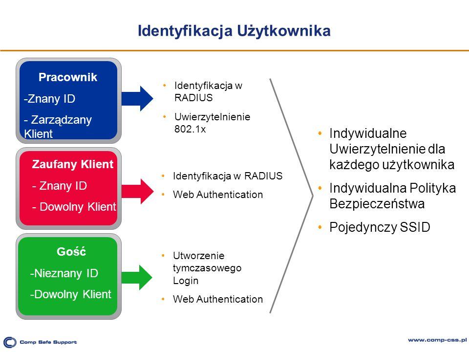 Identyfikacja Użytkownika