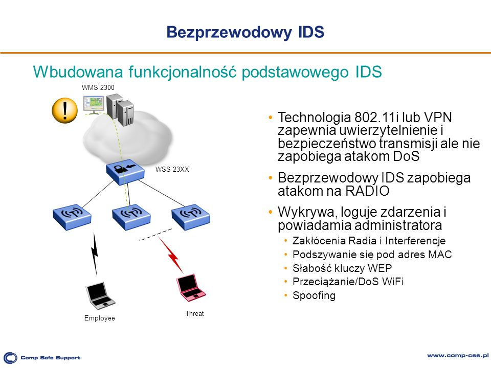 ! Bezprzewodowy IDS Wbudowana funkcjonalność podstawowego IDS