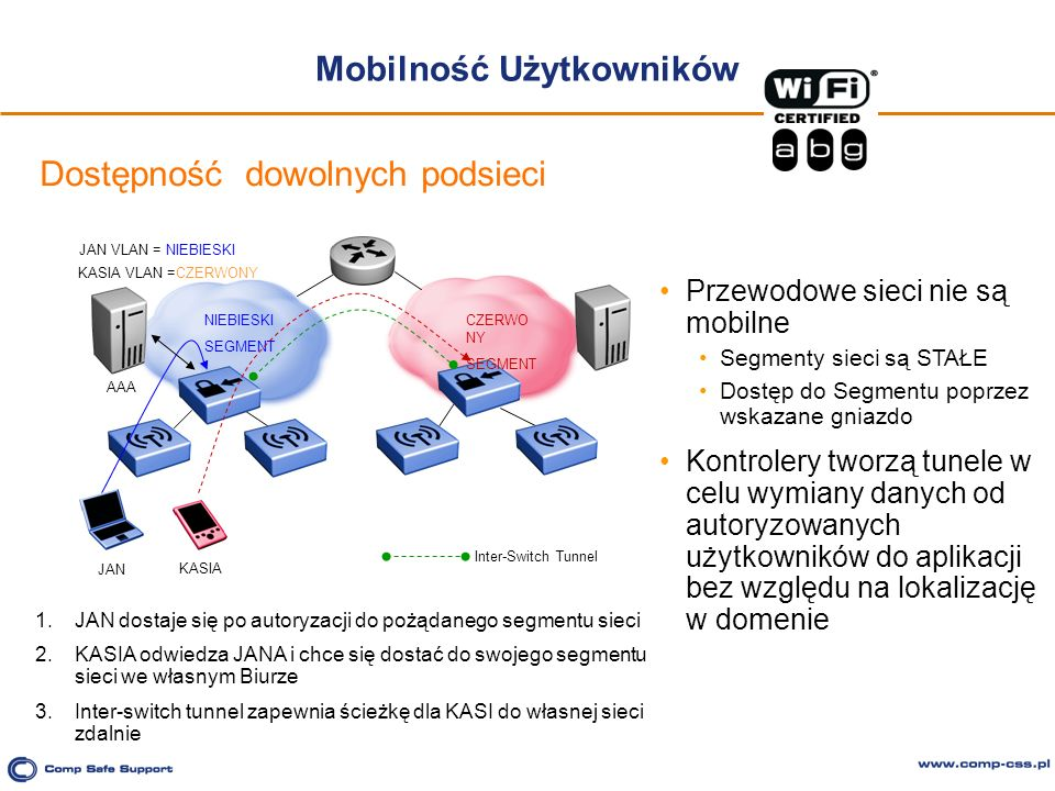 Mobilność Użytkowników