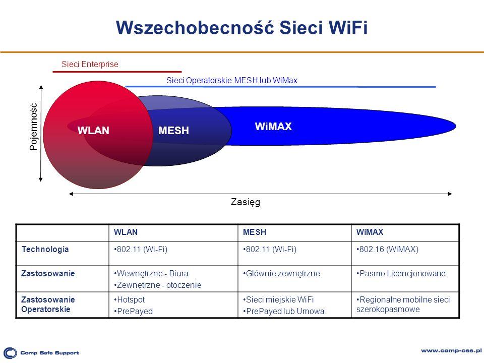 Wszechobecność Sieci WiFi