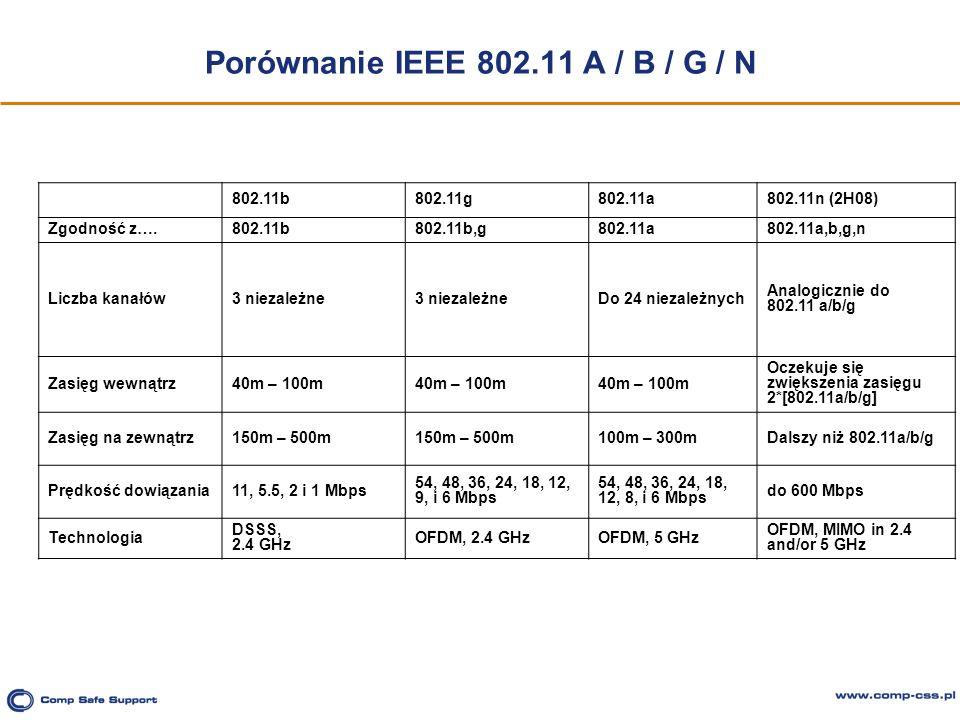Porównanie IEEE 802.11 A / B / G / N