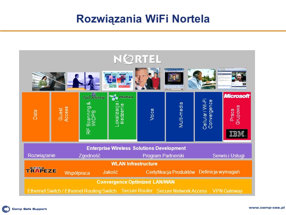 Rozwiązania WiFi Nortela