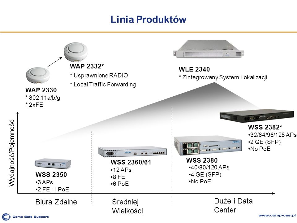 Linia Produktów Biura Zdalne Średniej Wielkości Duże i Data Center