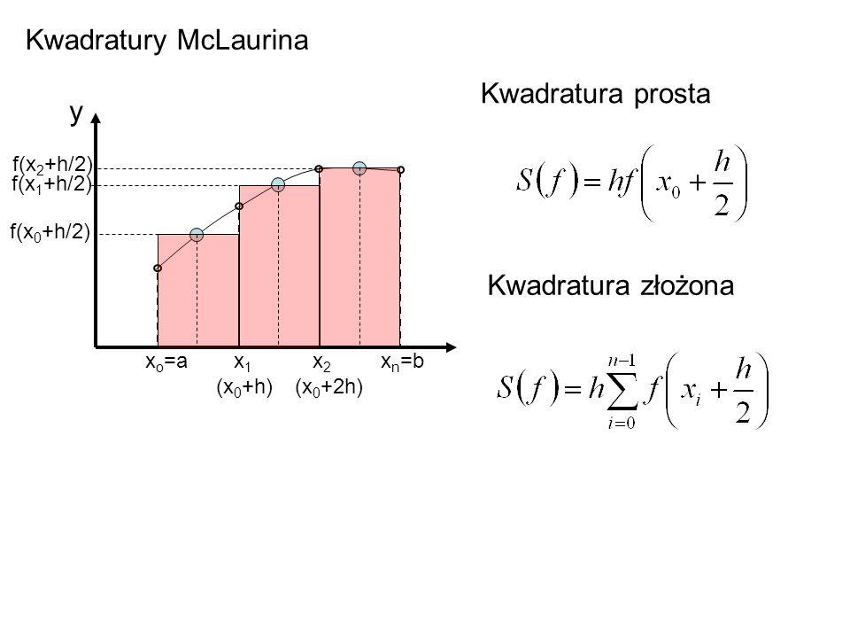 Kwadratury McLaurina Kwadratura prosta y Kwadratura złożona f(x2+h/2)