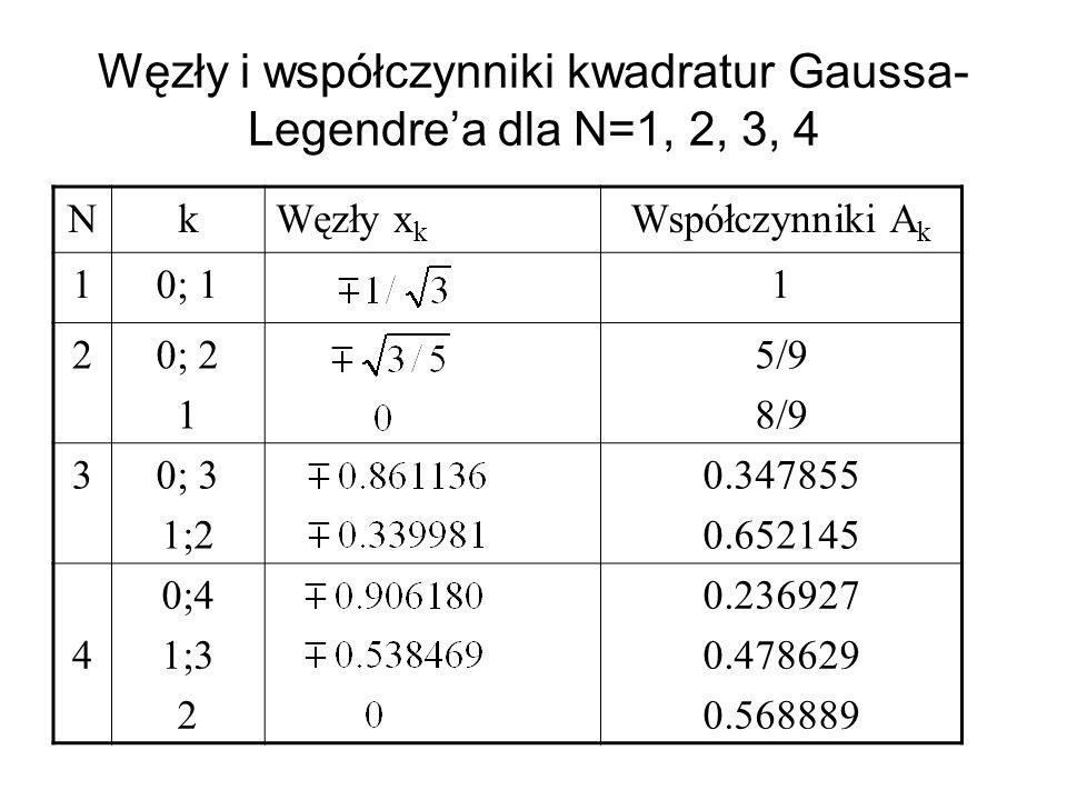 Węzły i współczynniki kwadratur Gaussa-Legendre'a dla N=1, 2, 3, 4