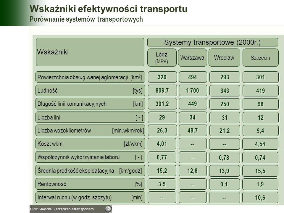 Wskaźniki efektywności transportu Porównanie systemów transportowych