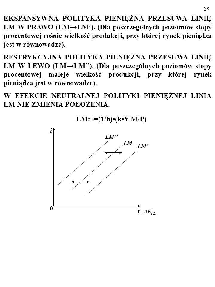 EKSPANSYWNA POLITYKA PIENIĘŻNA PRZESUWA LINIĘ LM W PRAWO (LM→LM')