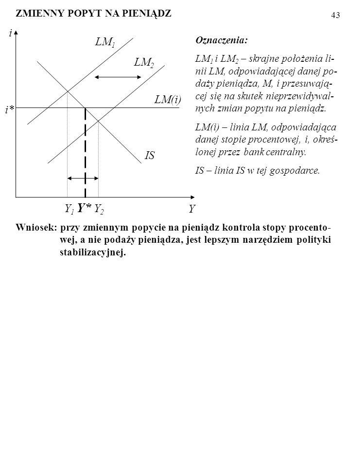 i LM1 LM2 LM(i) i* IS Y1 Y* Y2 Y ZMIENNY POPYT NA PIENIĄDZ Oznaczenia:
