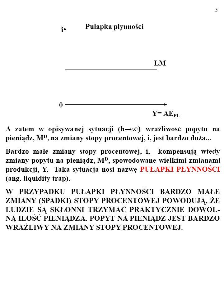 i Pułapka płynności LM Y= AEPL