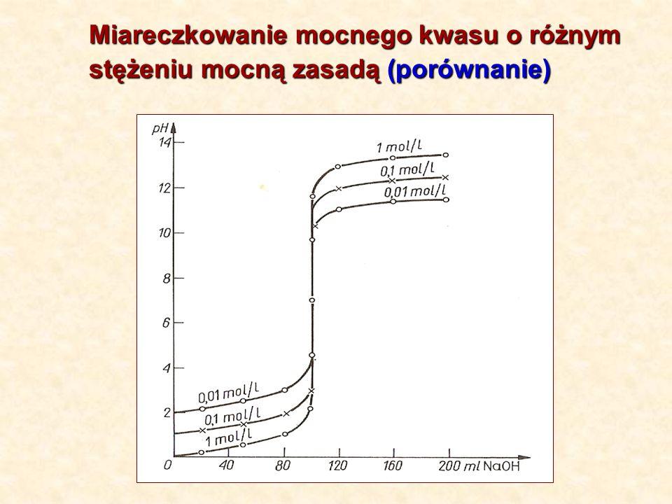 Miareczkowanie mocnego kwasu o różnym stężeniu mocną zasadą (porównanie)