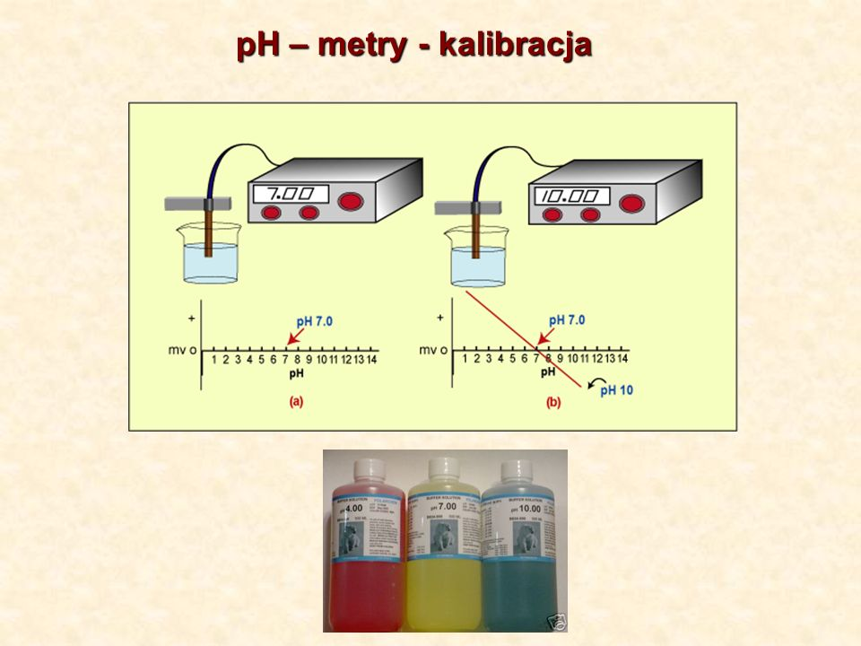 pH – metry - kalibracja