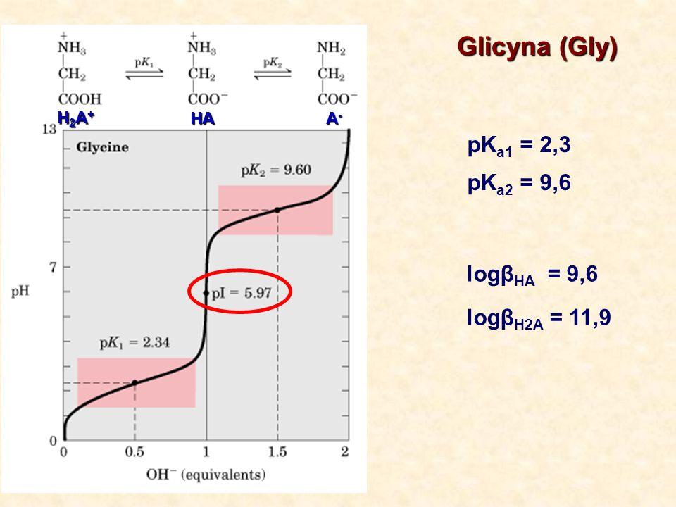 Glicyna (Gly) pKa1 = 2,3 pKa2 = 9,6 logβHA = 9,6 logβH2A = 11,9 H2A+