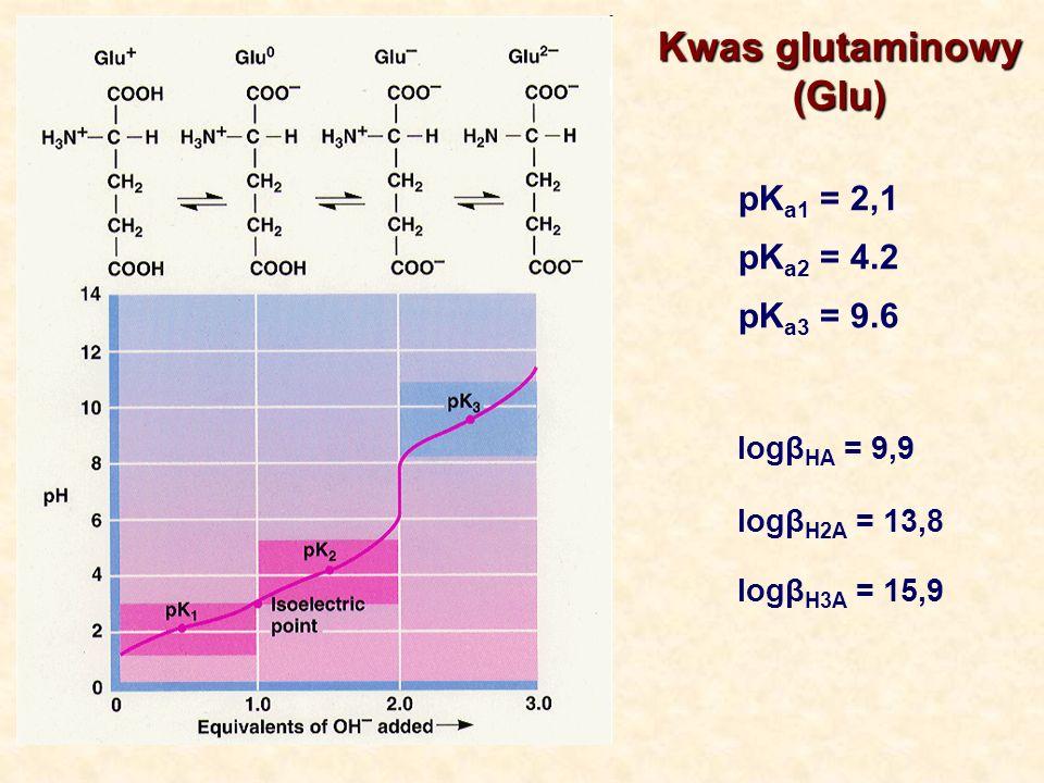 Kwas glutaminowy (Glu) pKa1 = 2,1 pKa2 = 4.2 pKa3 = 9.6 logβHA = 9,9