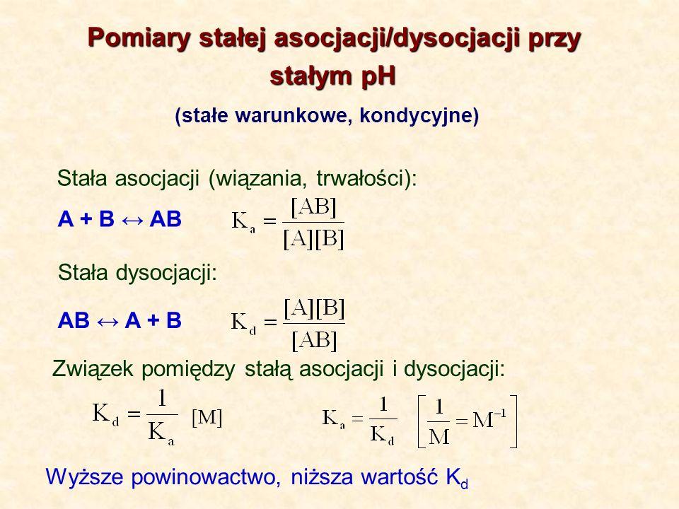 Pomiary stałej asocjacji/dysocjacji przy stałym pH