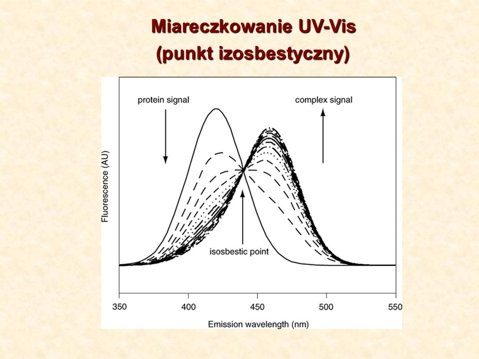 Miareczkowanie UV-Vis