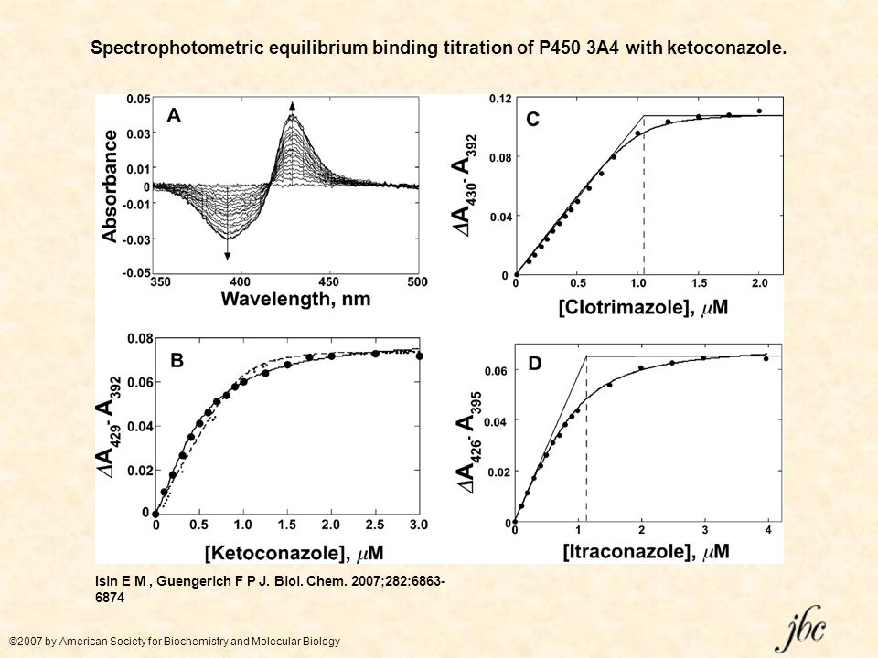 Spectrophotometric equilibrium binding titration of P450 3A4 with ketoconazole.