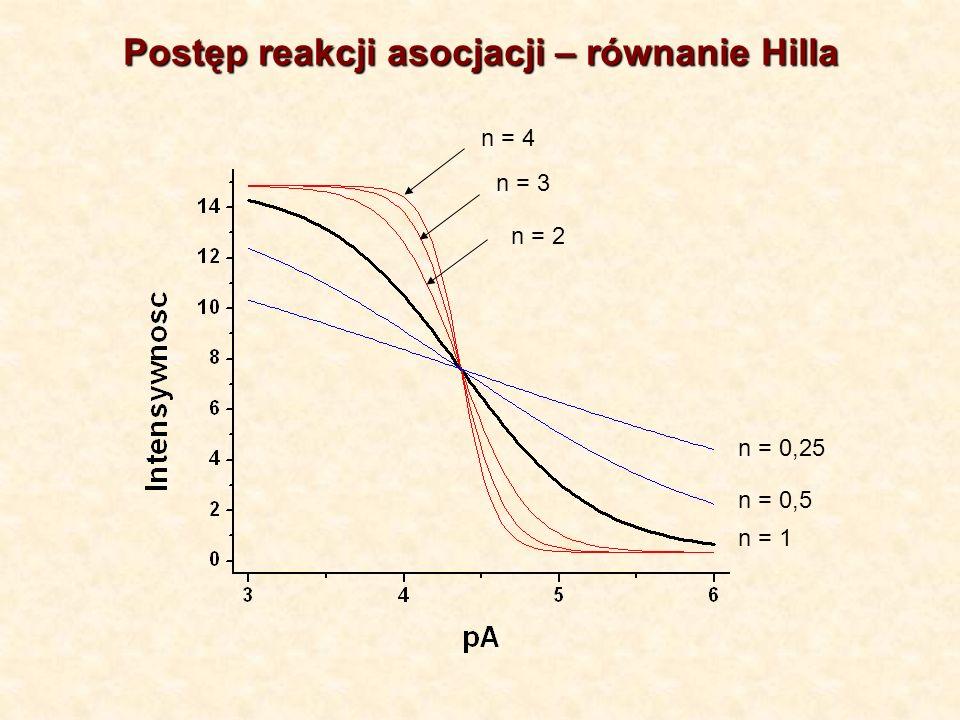 Postęp reakcji asocjacji – równanie Hilla
