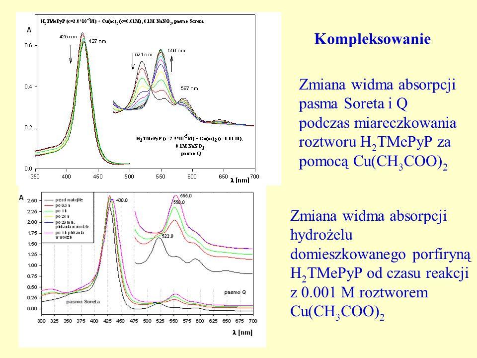 KompleksowanieZmiana widma absorpcji pasma Soreta i Q podczas miareczkowania roztworu H2TMePyP za pomocą Cu(CH3COO)2.