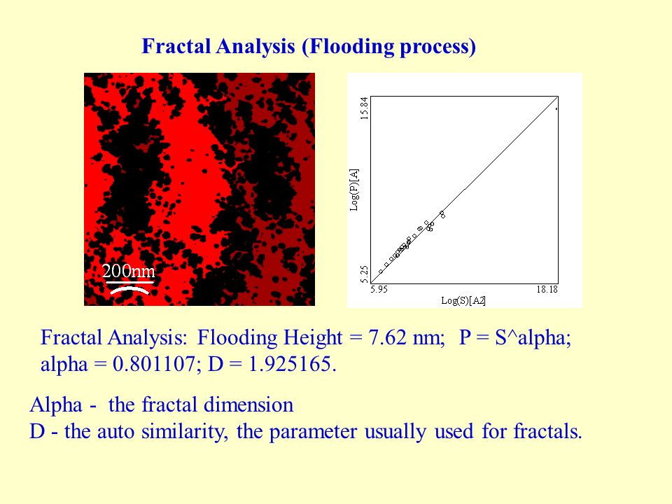 Fractal Analysis (Flooding process)