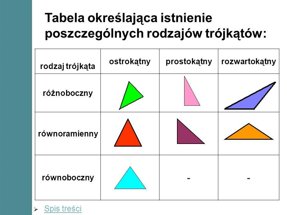 Tabela określająca istnienie poszczególnych rodzajów trójkątów: