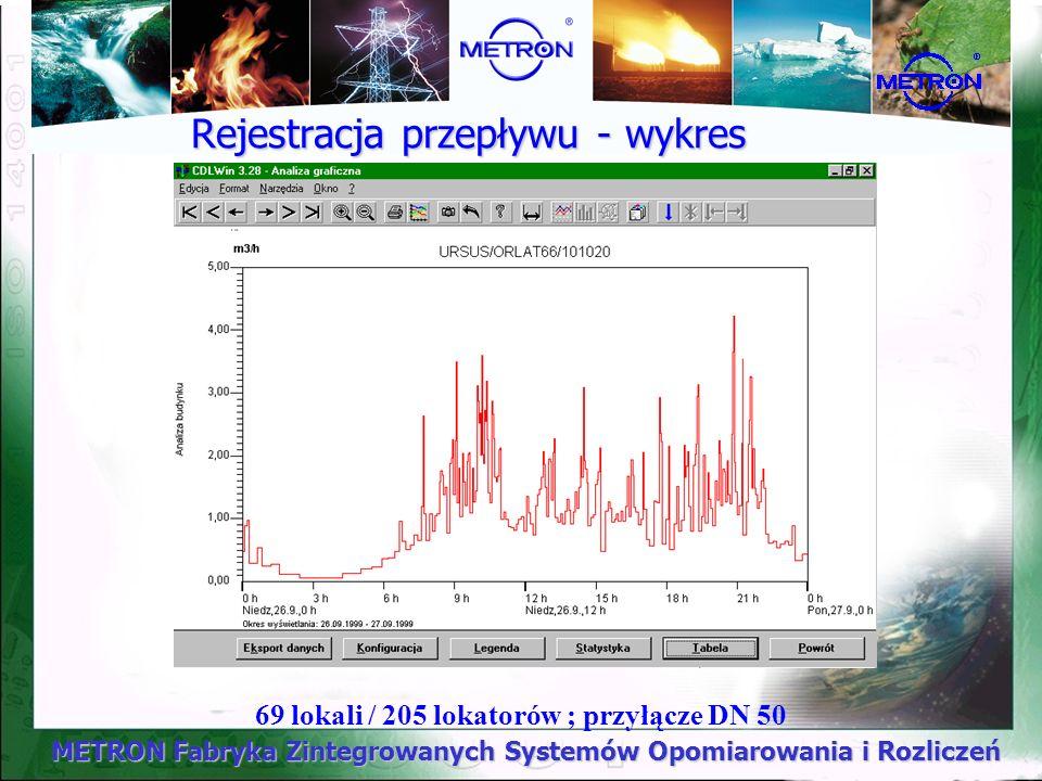 Rejestracja przepływu - wykres